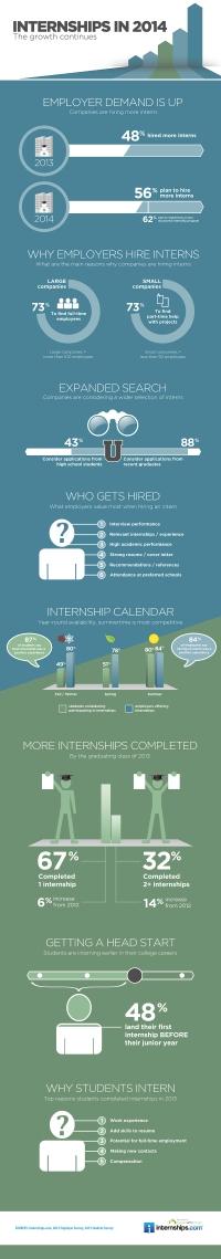 internships_infographic_2014